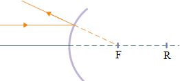 Convex mirror - problems and solutions 1