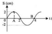 Transverse and longitudinal waves – problems and solutions 3