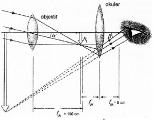 Astronomical telescopes – problems and solutions 1