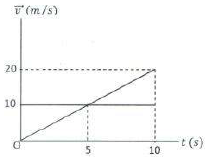 Graph of linear motion problems and solutions 6