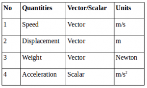 Vector problems and solutions 1