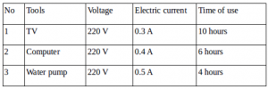 Calculation of the electrical energy usage by electrical tool – problems and solutions 2