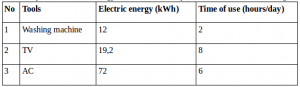 Calculation of the electrical energy usage by electrical tool – problems and solutions 3