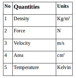Derived quantities and units – problems and solutions 1