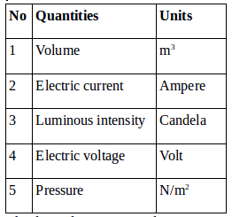 Derived quantities and units – problems and solutions 2