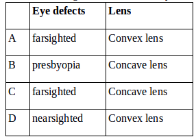 Nearsighted and farsighted – problems and solutions 2