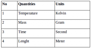 Quantities and units of physics – problems and solutions 4