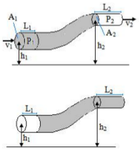 Bernoulli's principle and Bernoulli's equation 1