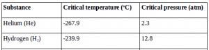 Changes of phase, critical temperature, triple point 2