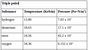 Changes of phase, critical temperature, triple point 5
