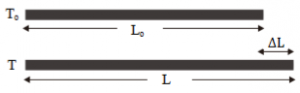 Linear expansion 1