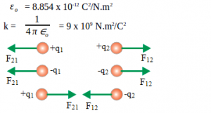 Coulomb's law 2