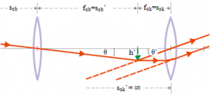Equation of astronomical telescope 5
