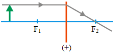 Ray diagrams for converging lens 2