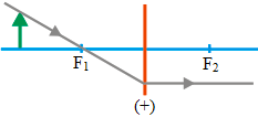 Ray diagrams for converging lens 3