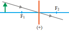 Ray diagrams for converging lens 4