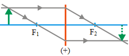 Ray diagrams for converging lens 5