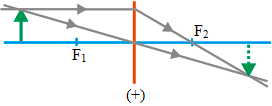 Ray diagrams for converging lens 6