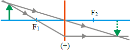 Ray diagrams for converging lens 7