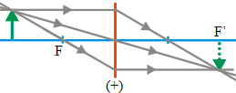 Ray diagrams for converging lens 8