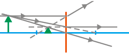 Ray diagrams for diverging lens 8