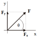 Addition of Vectors 14