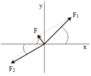 Addition of Vectors 17
