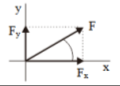 Addition of Vectors 18