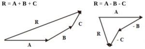 Addition of Vectors 5