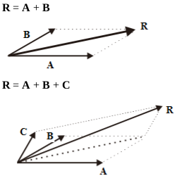 Addition of Vectors 7