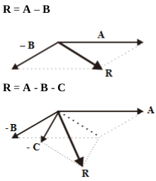Addition of Vectors 8