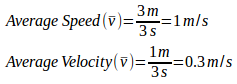 Quantities of physics in the linear motion 8